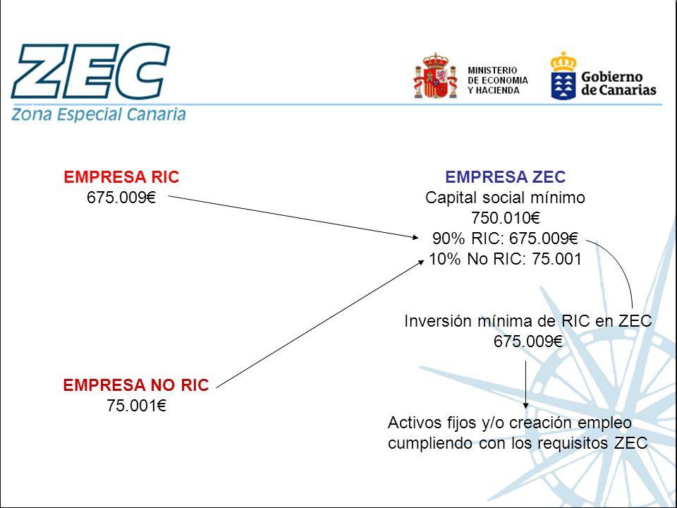 Inversión mínima de RIC en ZEC