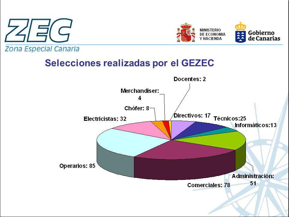 Selecciones realizadas por el GEZEC
