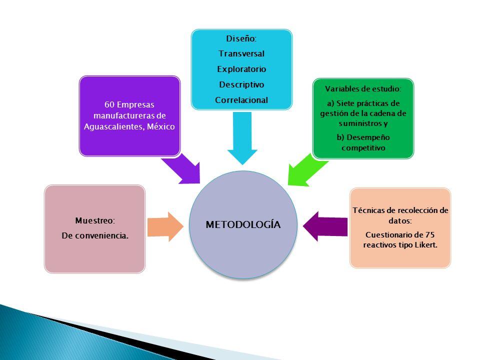 METODOLOGÍA Diseño: Transversal Exploratorio Descriptivo Correlacional