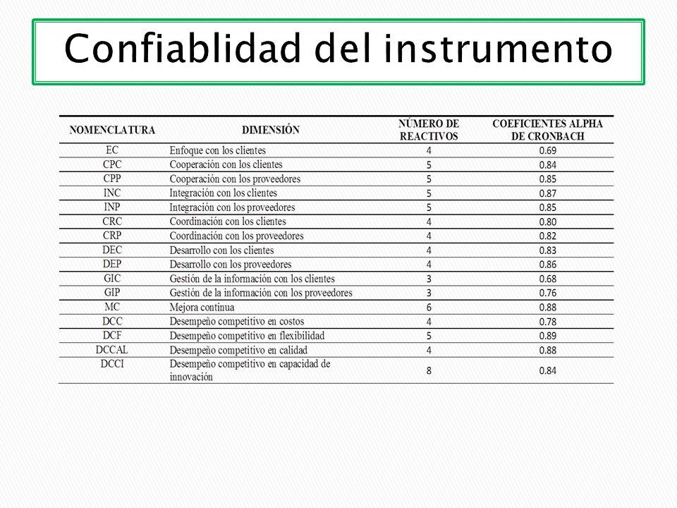 Confiablidad del instrumento