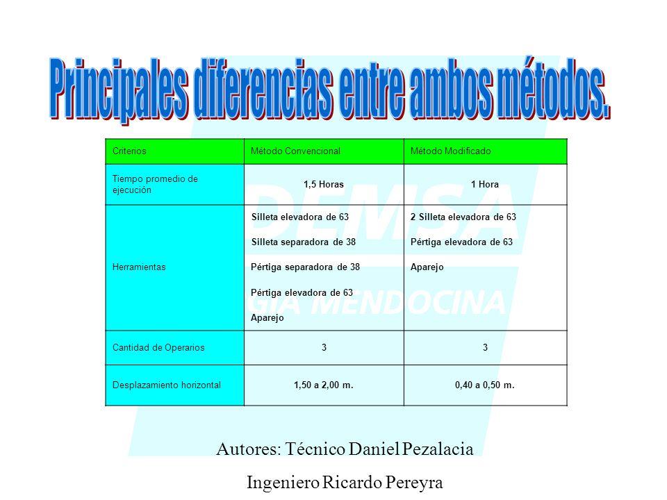 Principales diferencias entre ambos métodos.