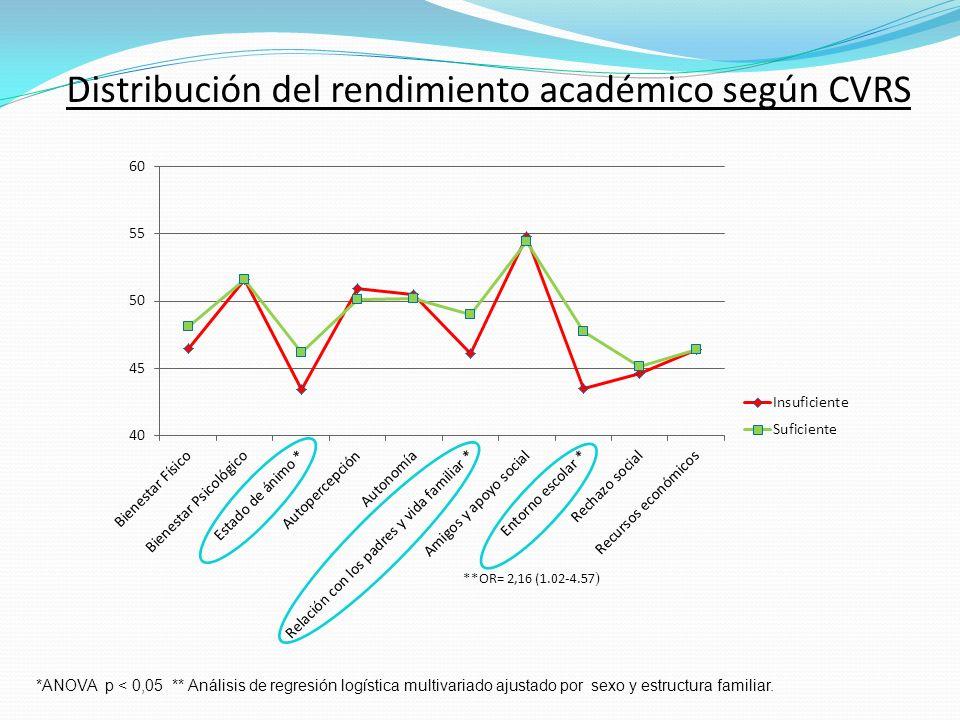 Distribución del rendimiento académico según CVRS