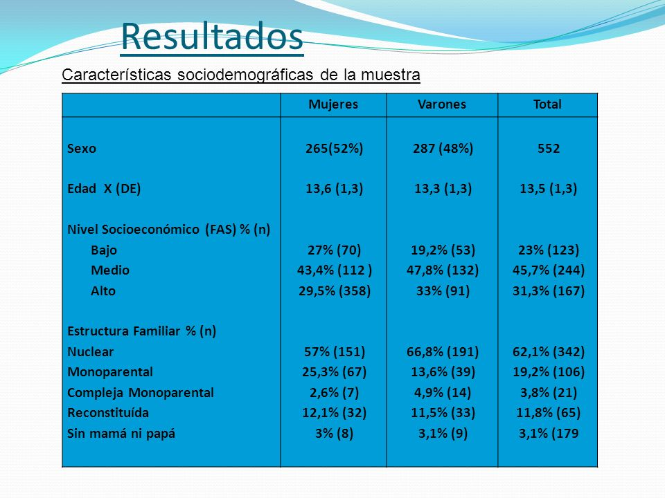 Resultados Características sociodemográficas de la muestra Mujeres