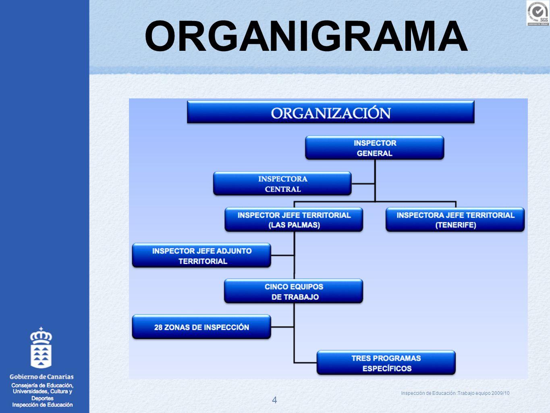 Inspección de Educación :Trabajo equipo 2009/10