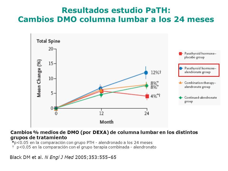 Resultados estudio PaTH: Cambios DMO columna lumbar a los 24 meses