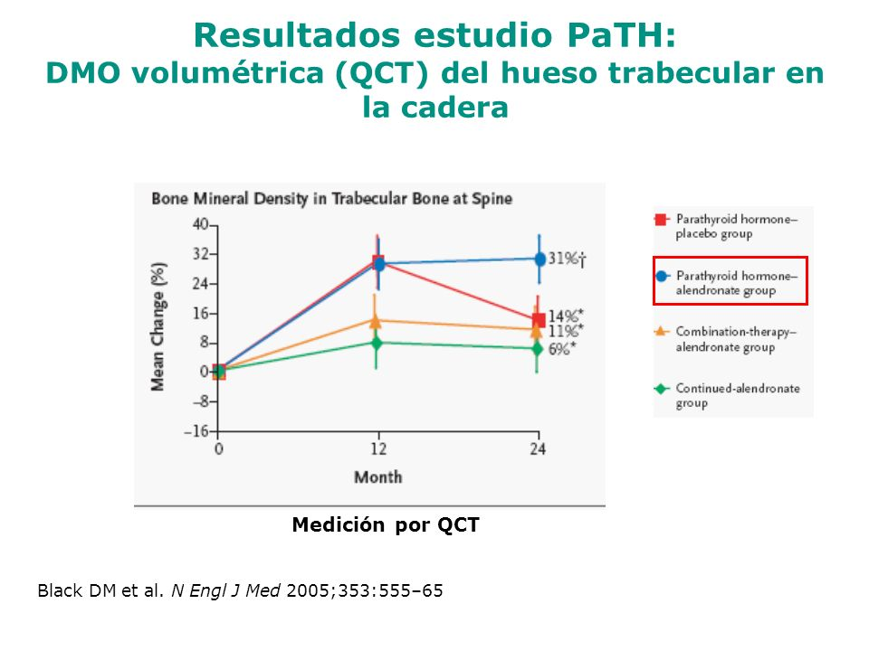 Resultados estudio PaTH: DMO volumétrica (QCT) del hueso trabecular en la cadera