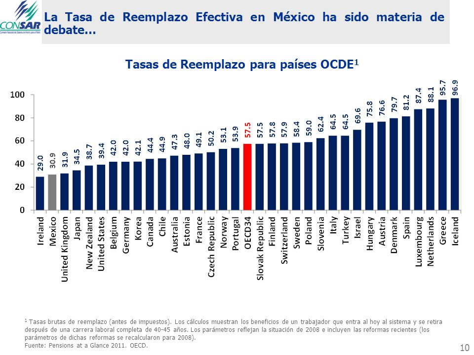 Tasas de Reemplazo para países OCDE1
