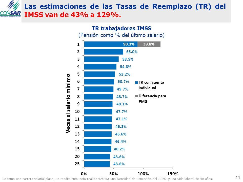 (Pensión como % del último salario)