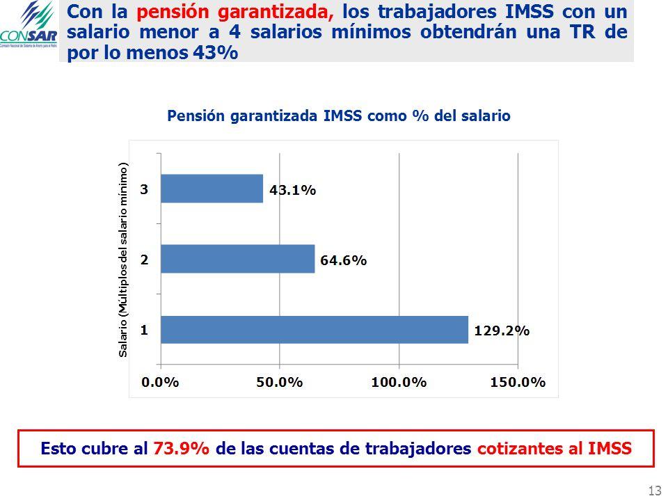 Con la pensión garantizada, los trabajadores IMSS con un salario menor a 4 salarios mínimos obtendrán una TR de por lo menos 43%