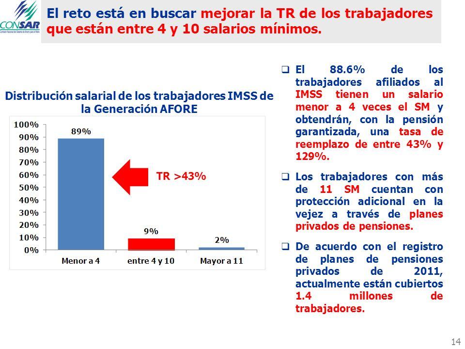 Distribución salarial de los trabajadores IMSS de la Generación AFORE