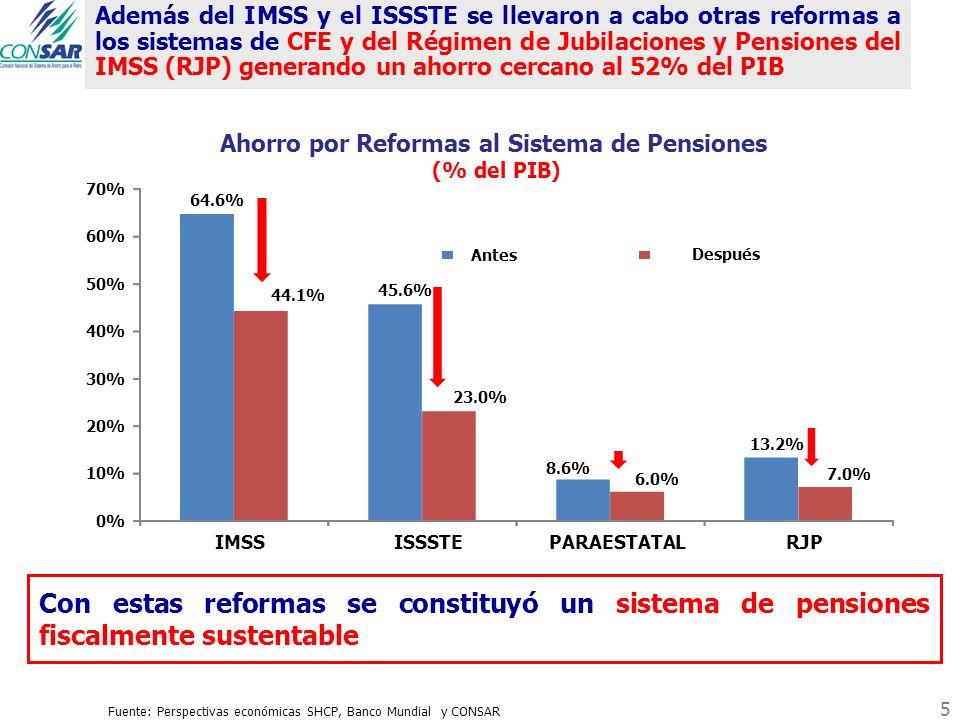 Ahorro por Reformas al Sistema de Pensiones