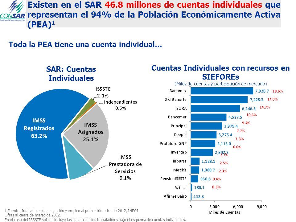 Existen en el SAR 46.8 millones de cuentas individuales que representan el 94% de la Población Económicamente Activa (PEA)1