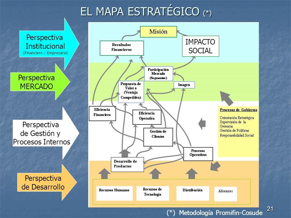 EL MAPA ESTRATÉGICO (*)
