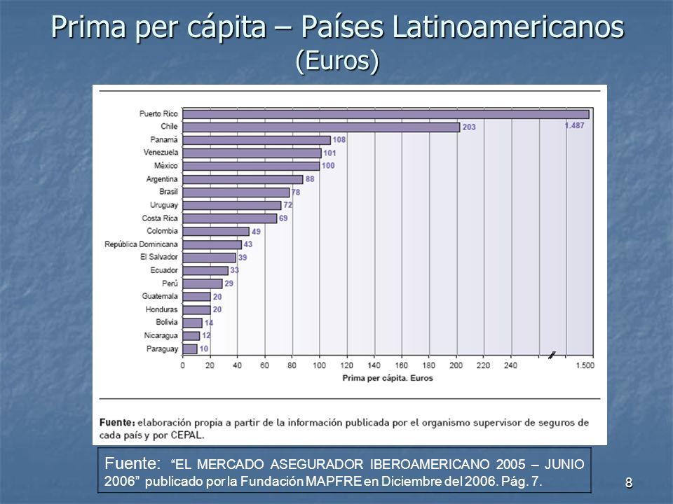 Prima per cápita – Países Latinoamericanos (Euros)