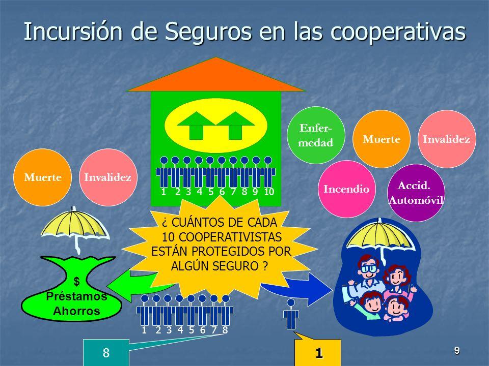 Incursión de Seguros en las cooperativas