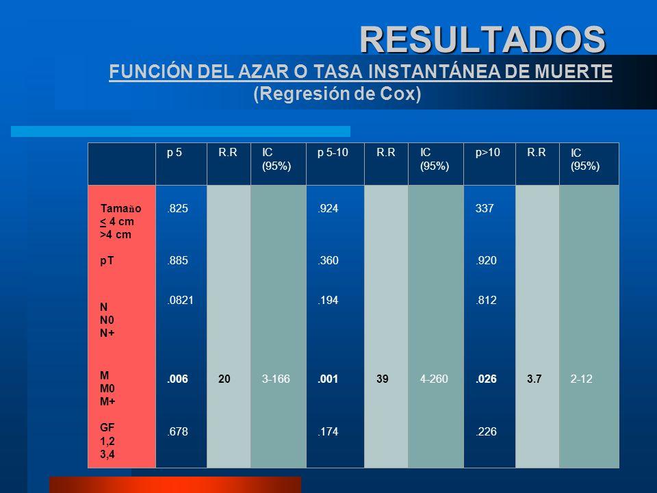 RESULTADOS FUNCIÓN DEL AZAR O TASA INSTANTÁNEA DE MUERTE (Regresión de Cox)
