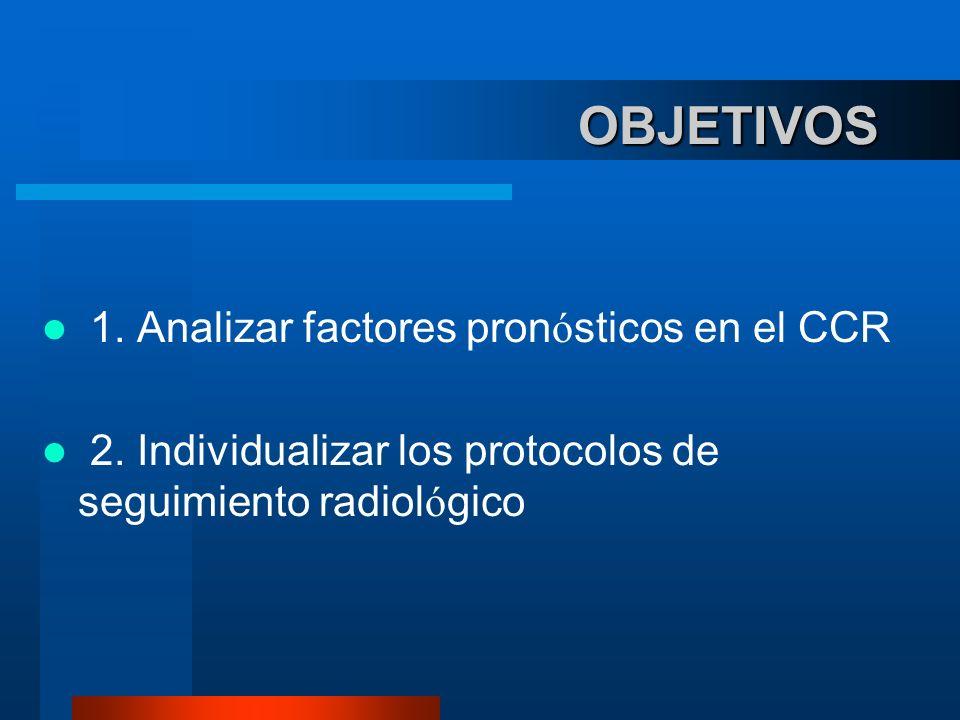 OBJETIVOS 1. Analizar factores pronósticos en el CCR