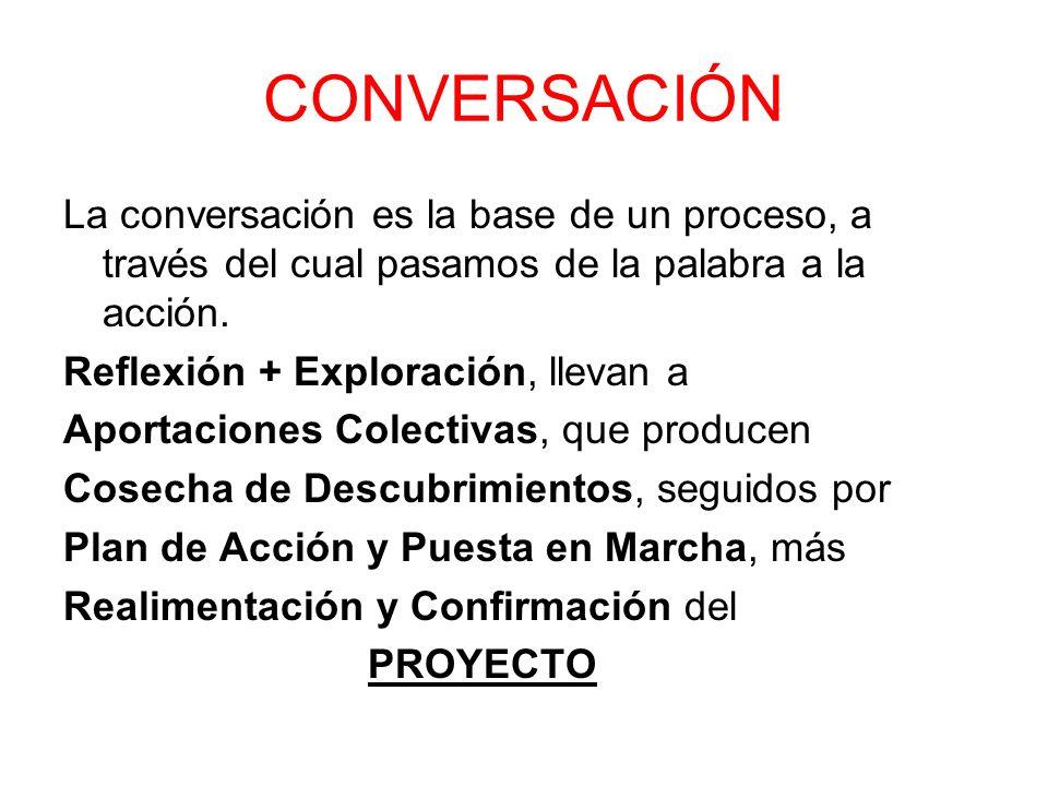 CONVERSACIÓN La conversación es la base de un proceso, a través del cual pasamos de la palabra a la acción.