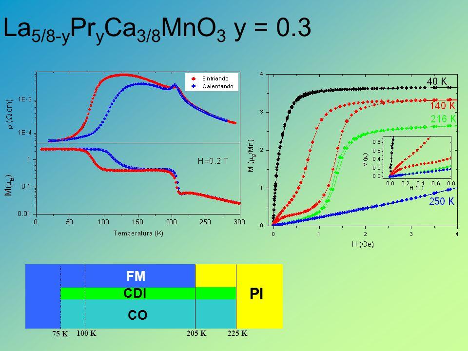 La5/8-yPryCa3/8MnO3 y = 0.3 PI FM CDI CO 225 K 205 K 100 K 75 K