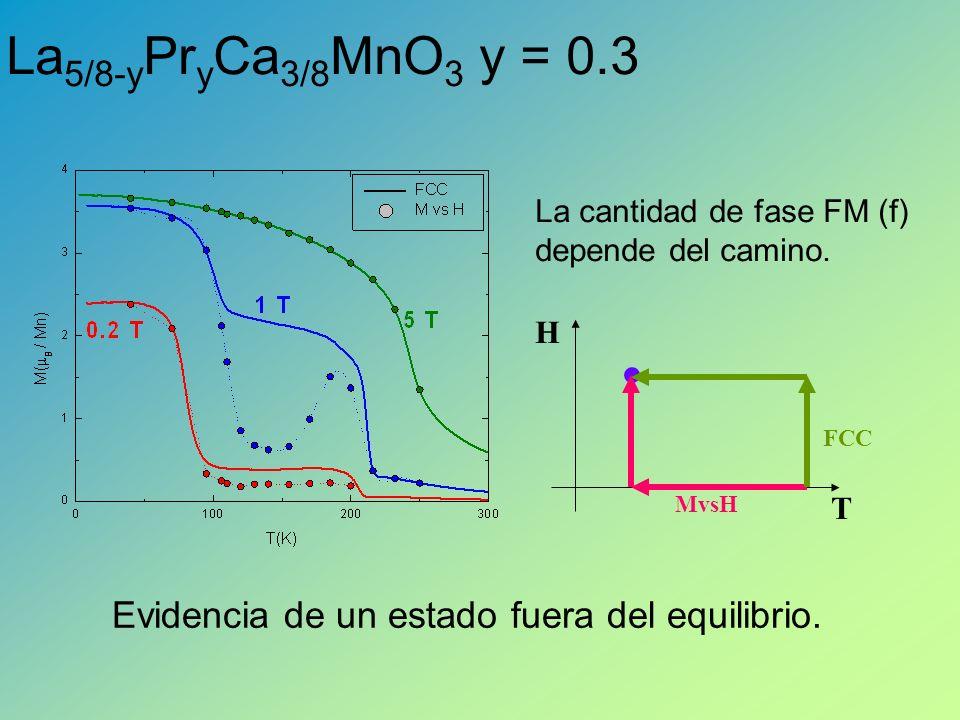 La5/8-yPryCa3/8MnO3 y = 0.3 La cantidad de fase FM (f) depende del camino.
