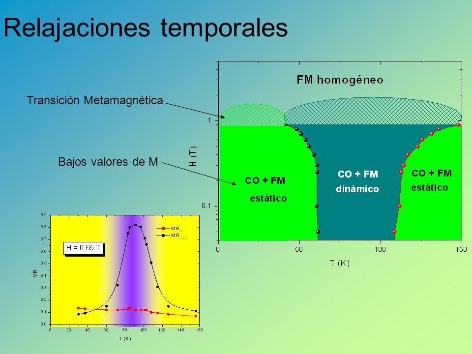 Transición Metamagnética