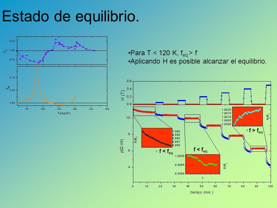 Estado de equilibrio. Para T < 120 K, feq > f