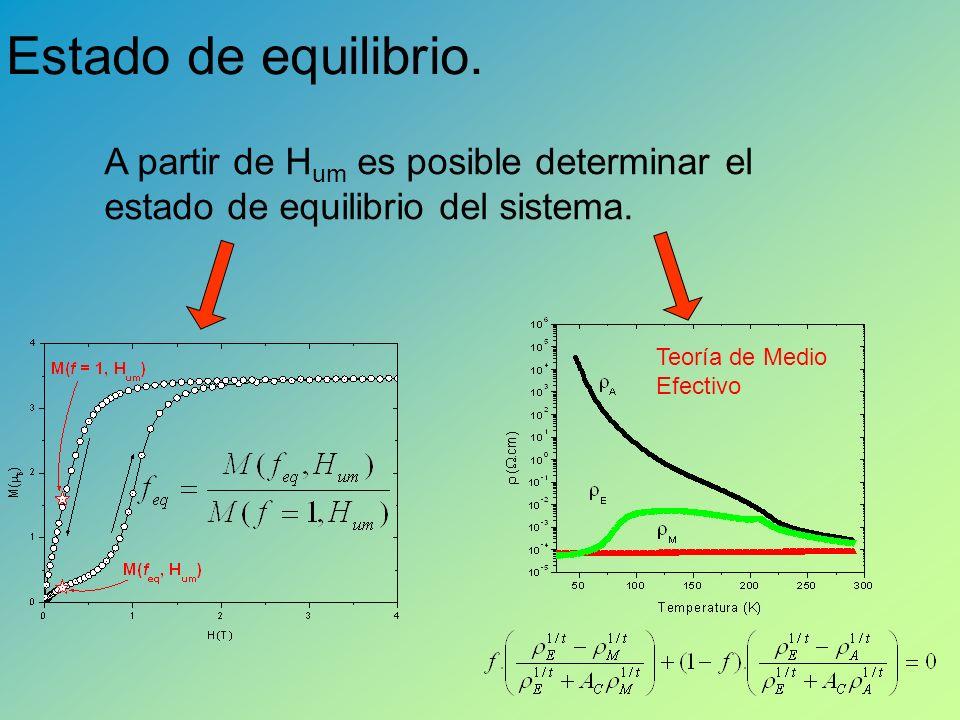 Estado de equilibrio. A partir de Hum es posible determinar el estado de equilibrio del sistema.