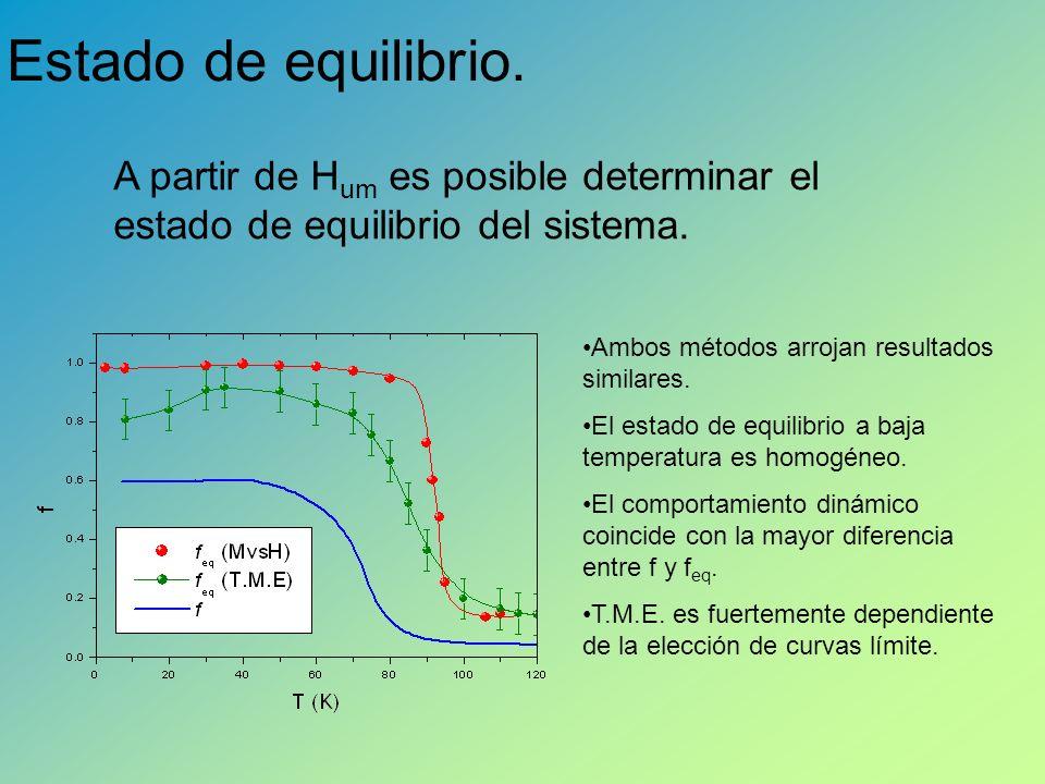 Estado de equilibrio. A partir de Hum es posible determinar el estado de equilibrio del sistema. Ambos métodos arrojan resultados similares.