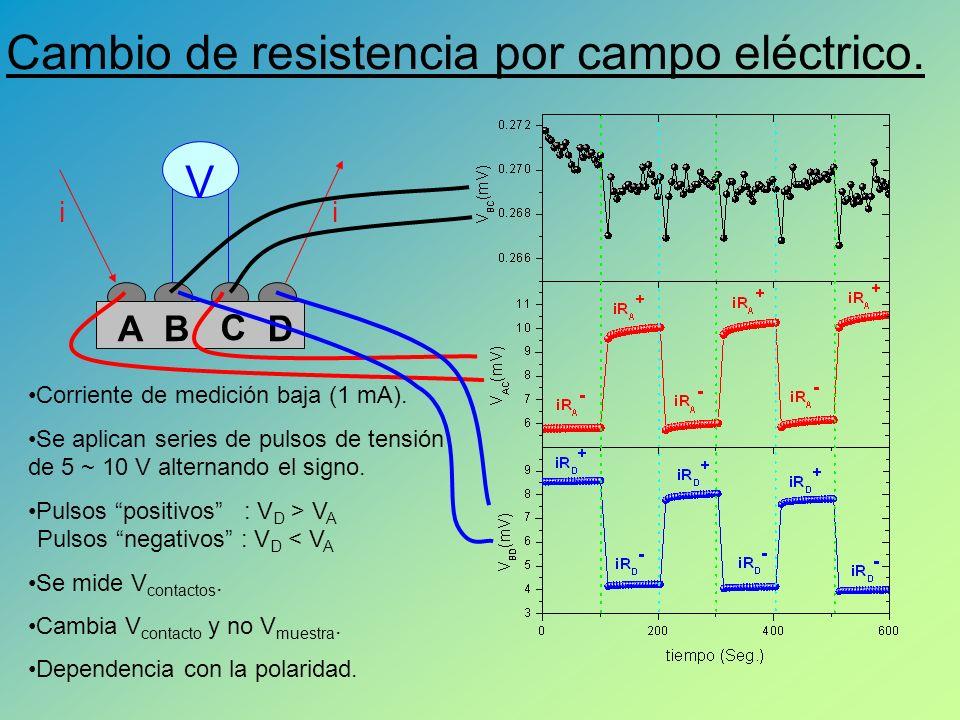 Cambio de resistencia por campo eléctrico.