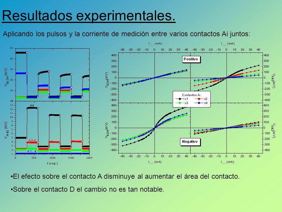 Resultados experimentales.
