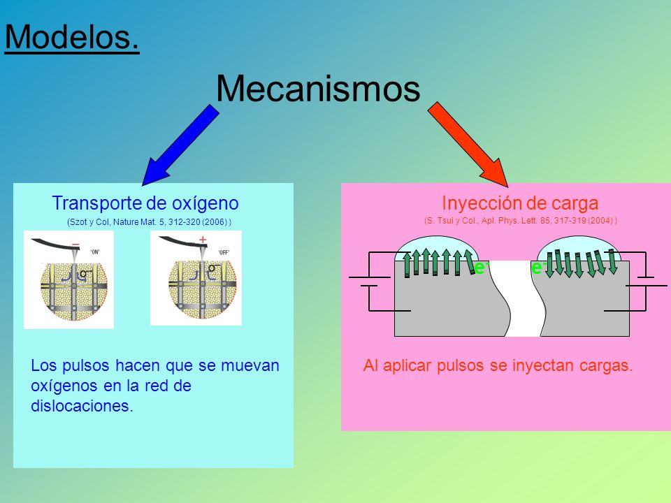 Mecanismos Modelos. e- Transporte de oxígeno Inyección de carga