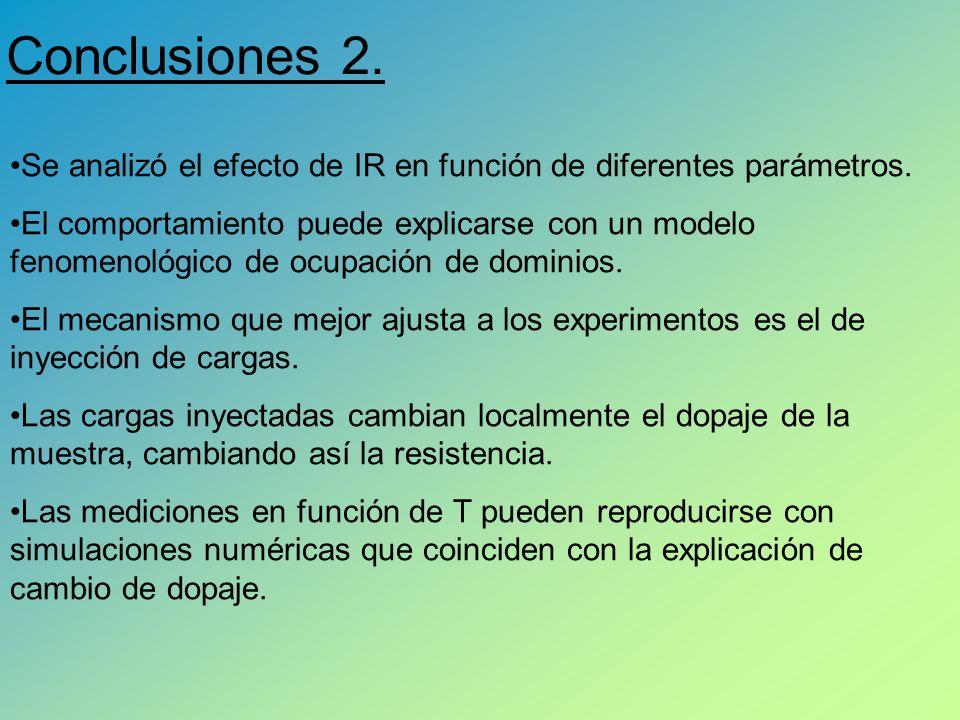 Conclusiones 2. Se analizó el efecto de IR en función de diferentes parámetros.
