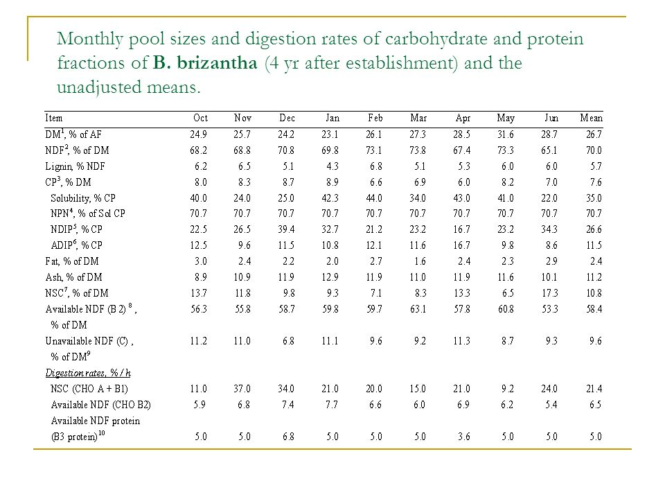 Monthly pool sizes and digestion rates of carbohydrate and protein fractions of B.