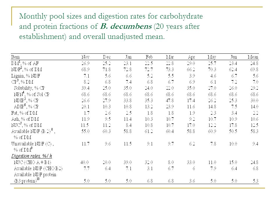 Monthly pool sizes and digestion rates for carbohydrate and protein fractions of B.