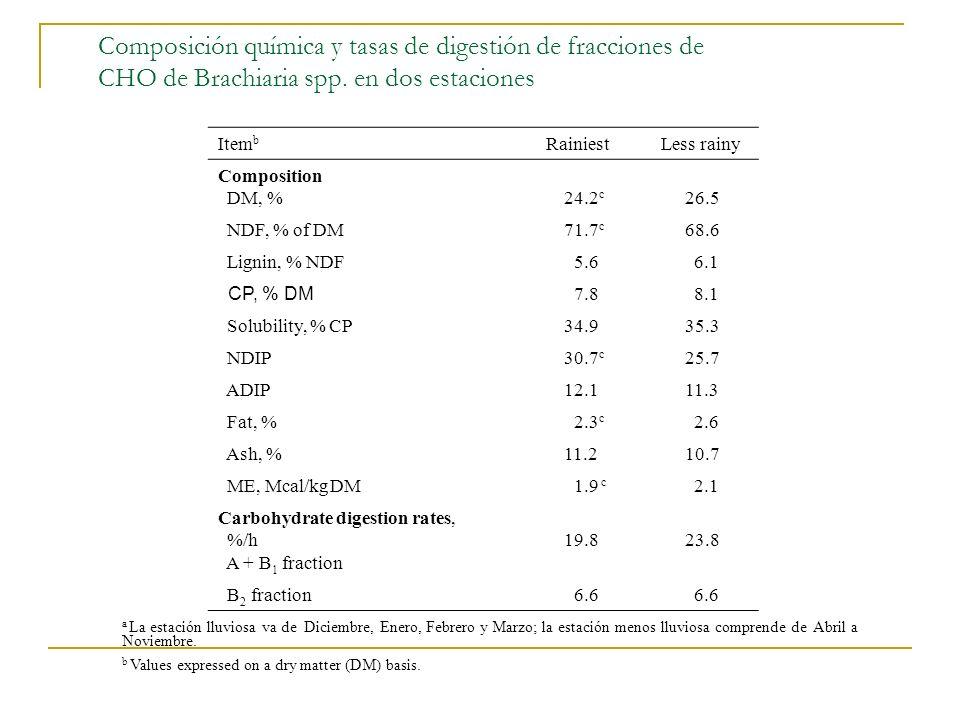 Composición química y tasas de digestión de fracciones de CHO de Brachiaria spp. en dos estaciones