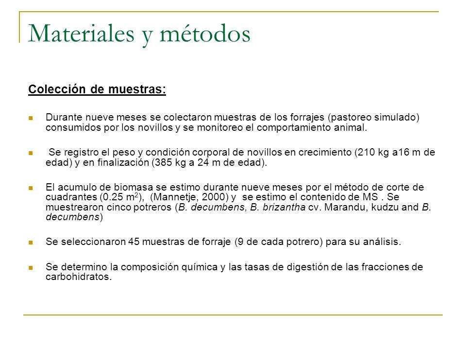 Materiales y métodos Colección de muestras: