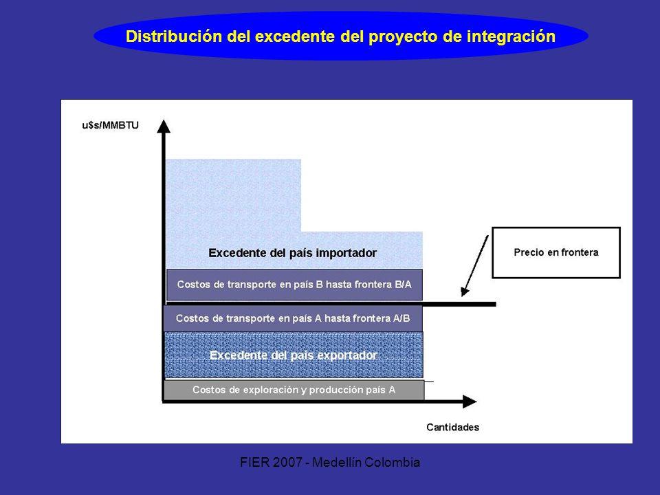 Distribución del excedente del proyecto de integración