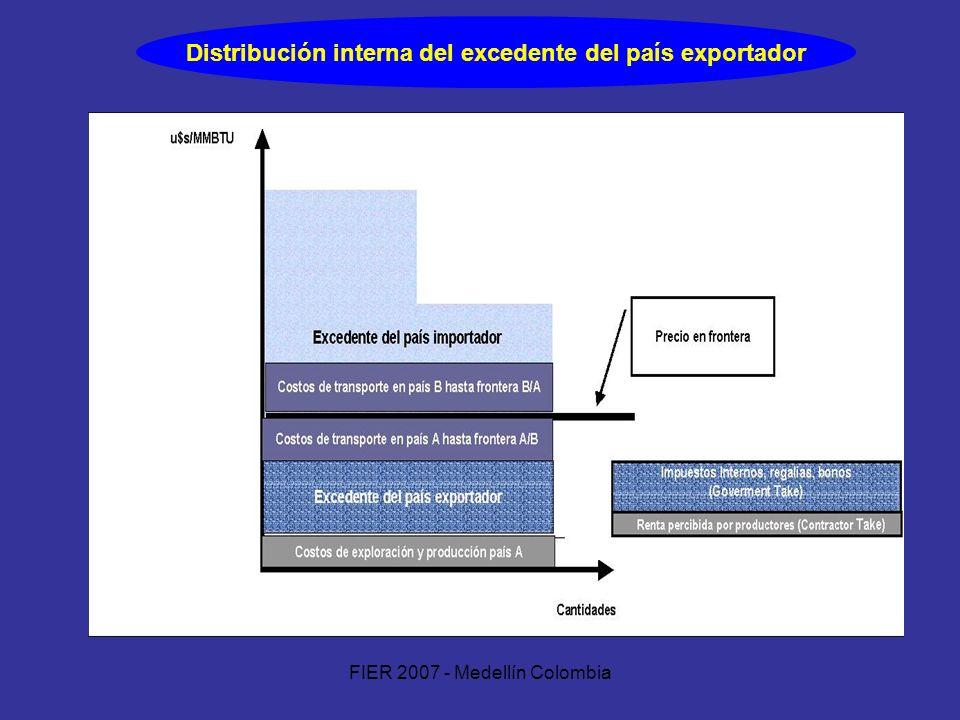 Distribución interna del excedente del país exportador