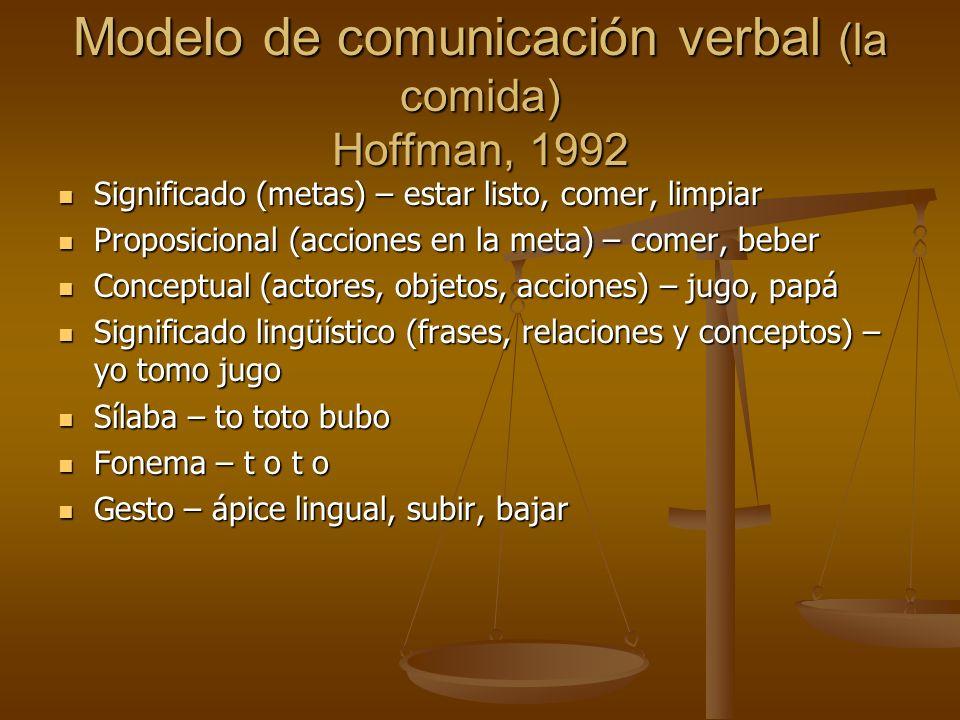 Modelo de comunicación verbal (la comida) Hoffman, 1992