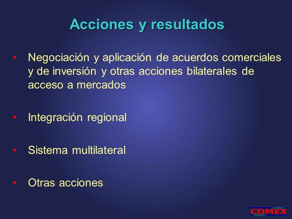 Acciones y resultados Negociación y aplicación de acuerdos comerciales y de inversión y otras acciones bilaterales de acceso a mercados.