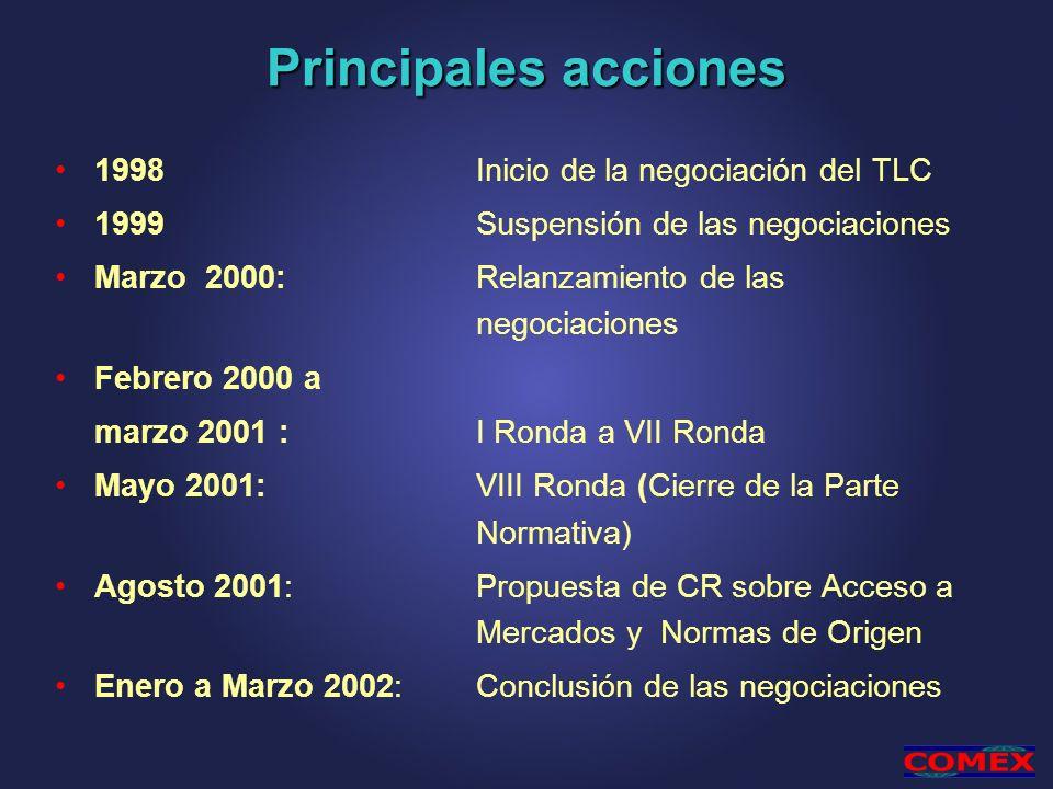 Principales acciones 1998 Inicio de la negociación del TLC