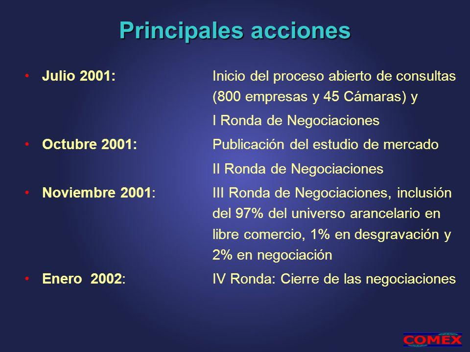 Principales acciones Julio 2001: Inicio del proceso abierto de consultas (800 empresas y 45 Cámaras) y.