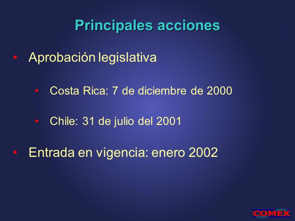 Principales acciones Aprobación legislativa