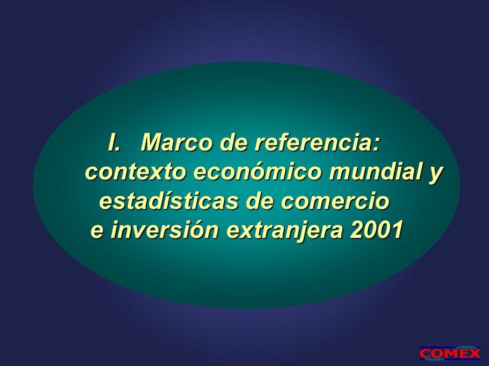 Marco de referencia: contexto económico mundial y
