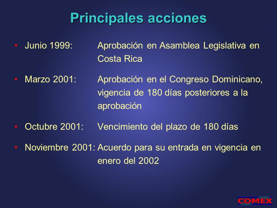 Principales acciones Junio 1999: Aprobación en Asamblea Legislativa en Costa Rica.