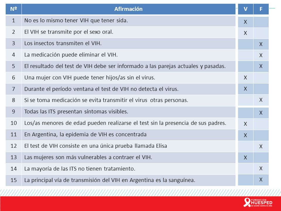 Nº Afirmación. 1. No es lo mismo tener VIH que tener sida. 2. El VIH se transmite por el sexo oral.