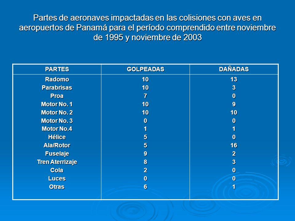Partes de aeronaves impactadas en las colisiones con aves en aeropuertos de Panamá para el período comprendido entre noviembre de 1995 y noviembre de 2003