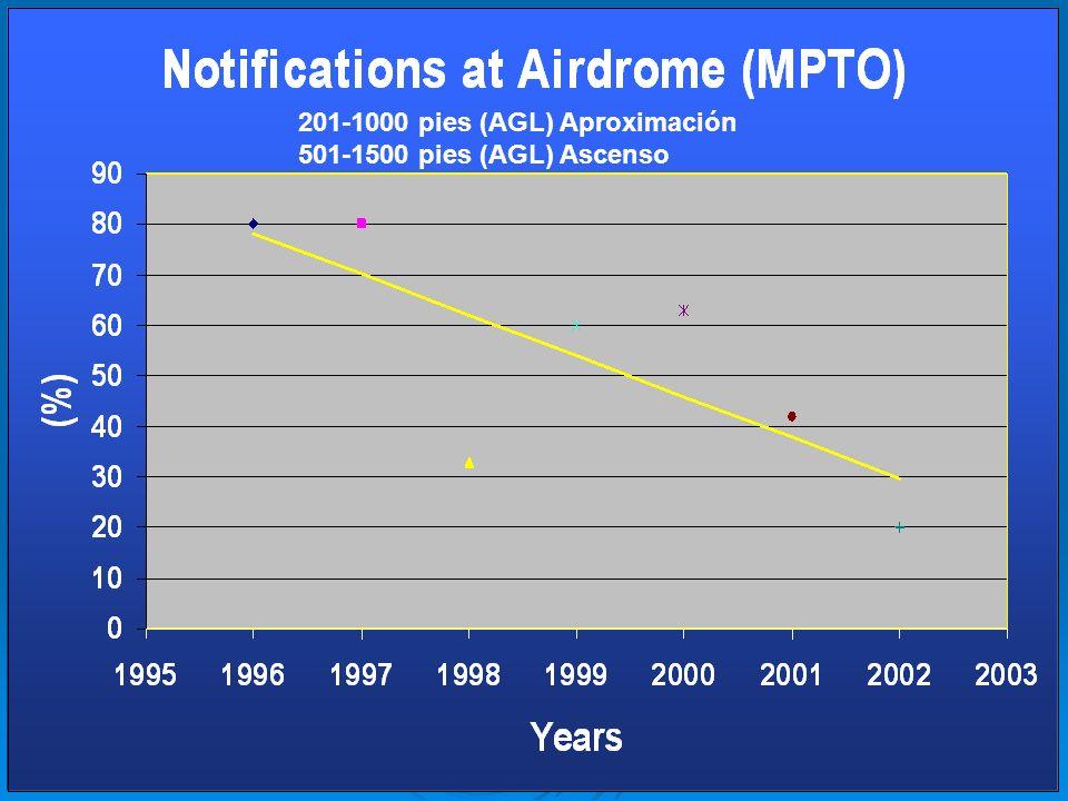 201-1000 pies (AGL) Aproximación 501-1500 pies (AGL) Ascenso