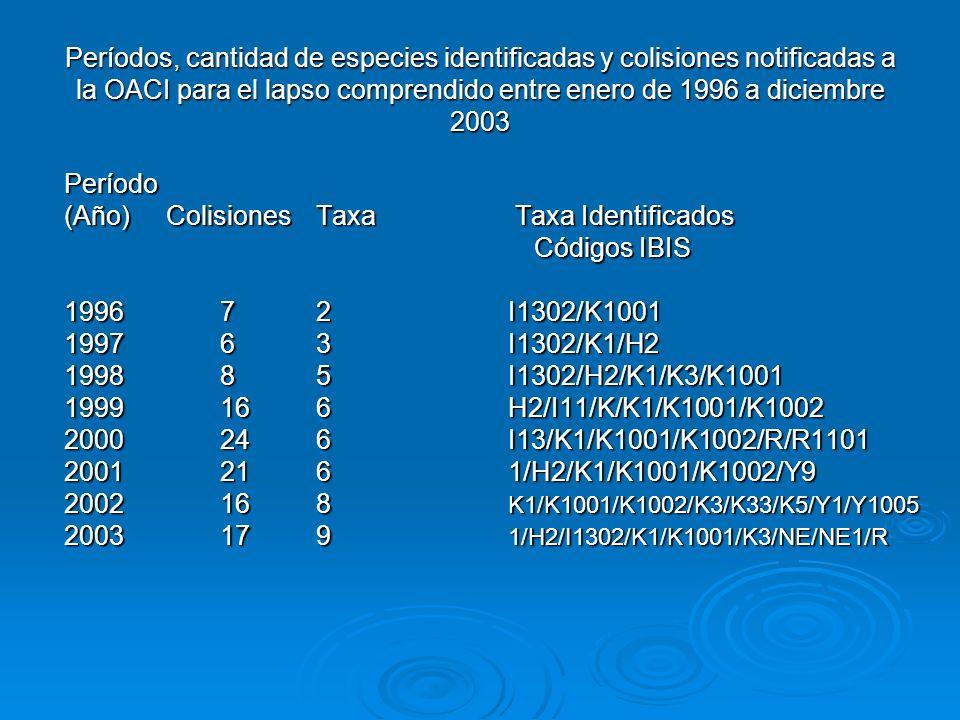 Períodos, cantidad de especies identificadas y colisiones notificadas a la OACI para el lapso comprendido entre enero de 1996 a diciembre 2003