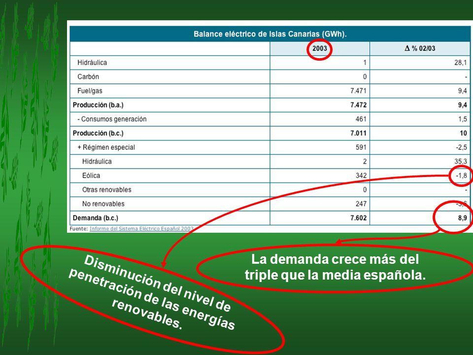 La demanda crece más del triple que la media española.